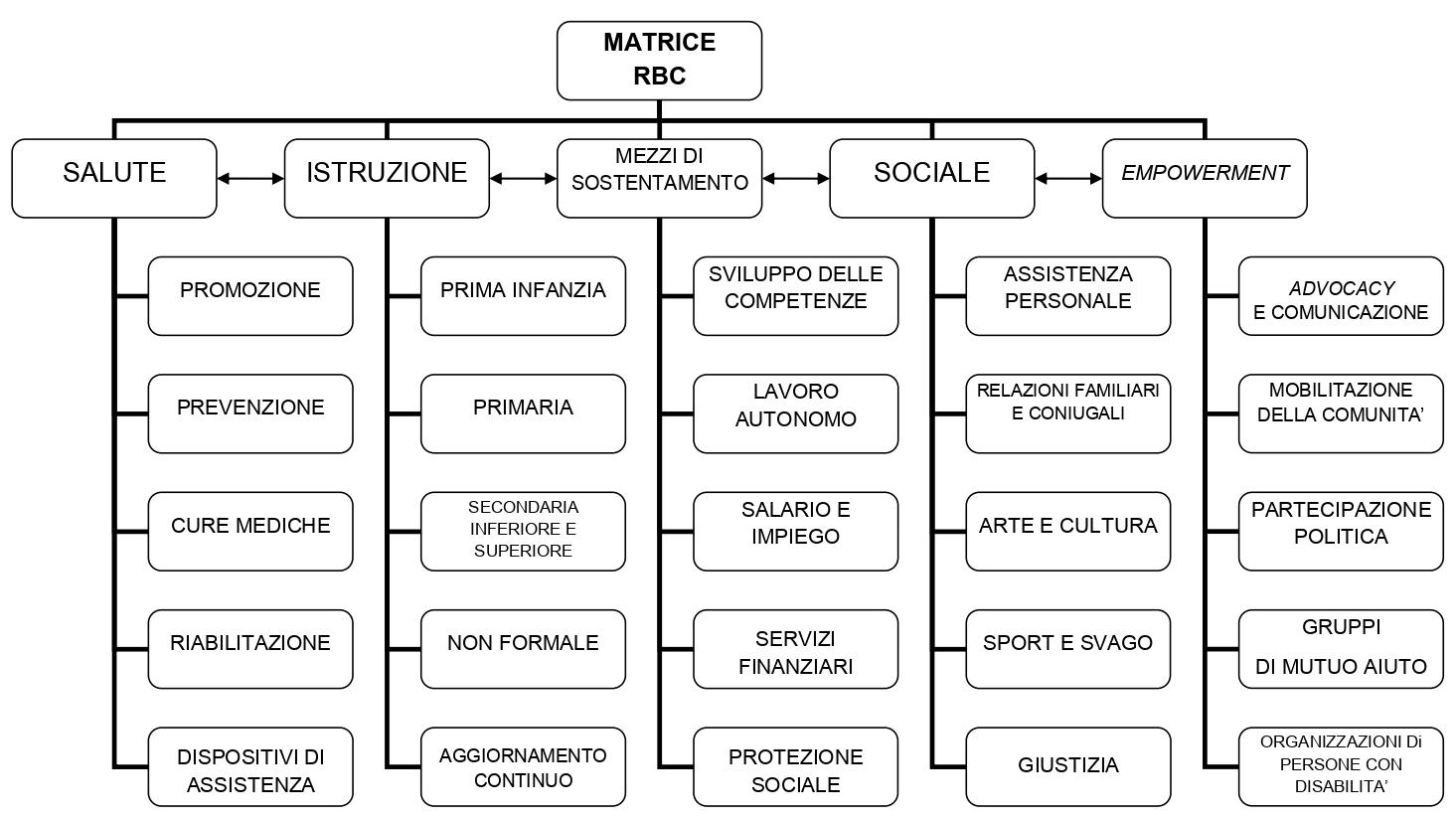 matrice RBC