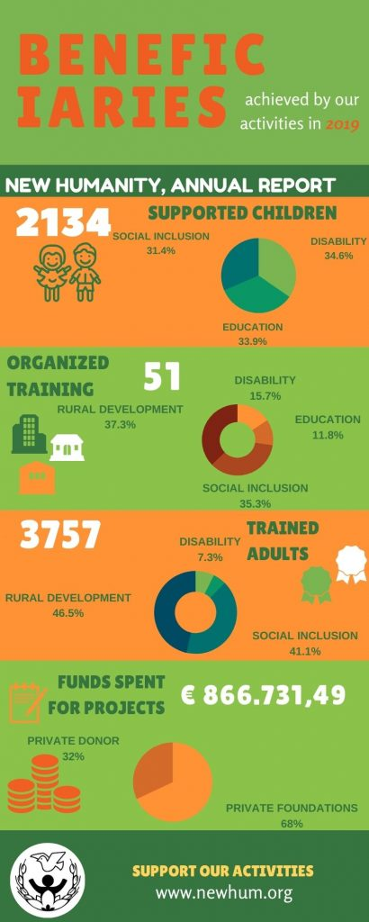 infografica annual report
